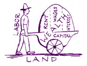 land labour capital